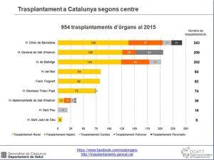Trasplantaments-Catalunya-per-centre